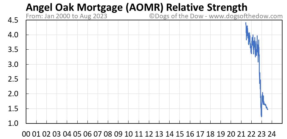 AOMR relative strength chart