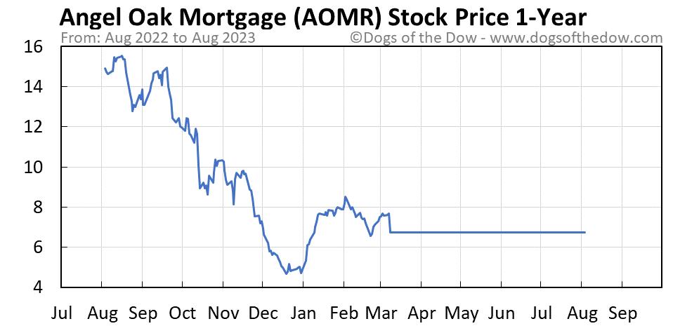 AOMR 1-year stock price chart