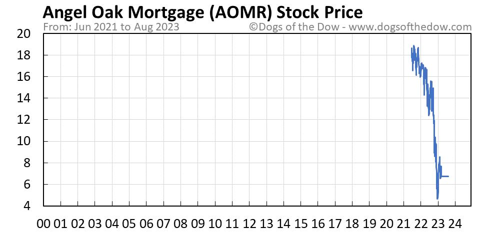 AOMR stock price chart
