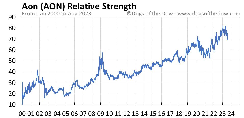 AON relative strength chart