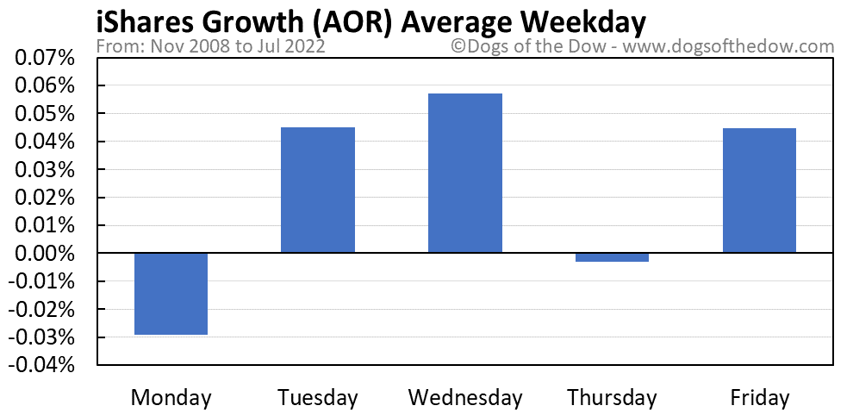AOR average weekday chart