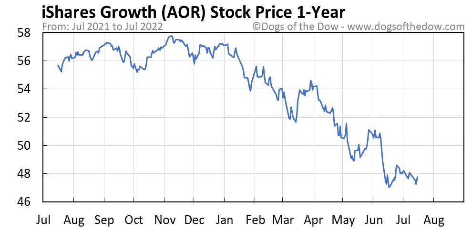 AOR 1-year stock price chart