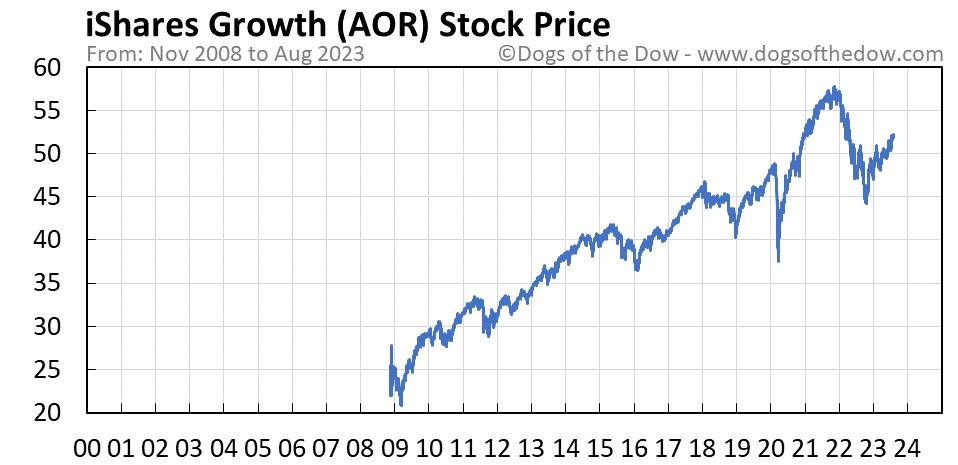 AOR stock price chart