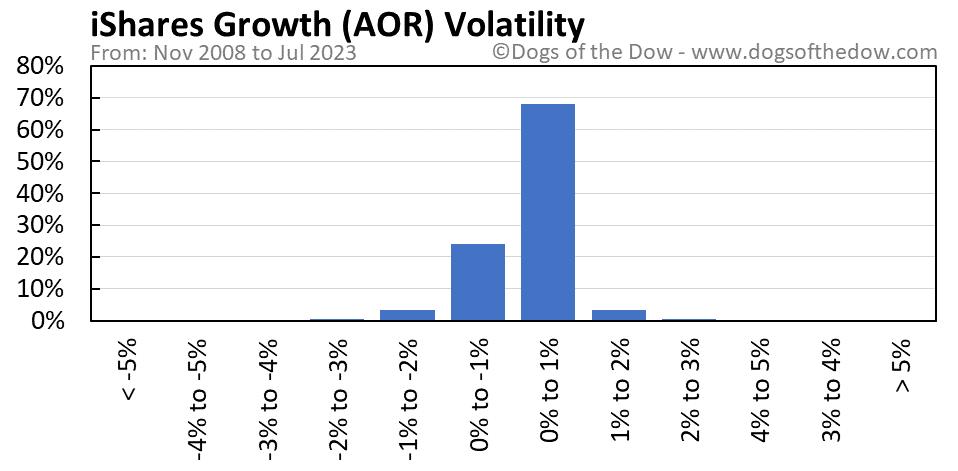 AOR volatility chart