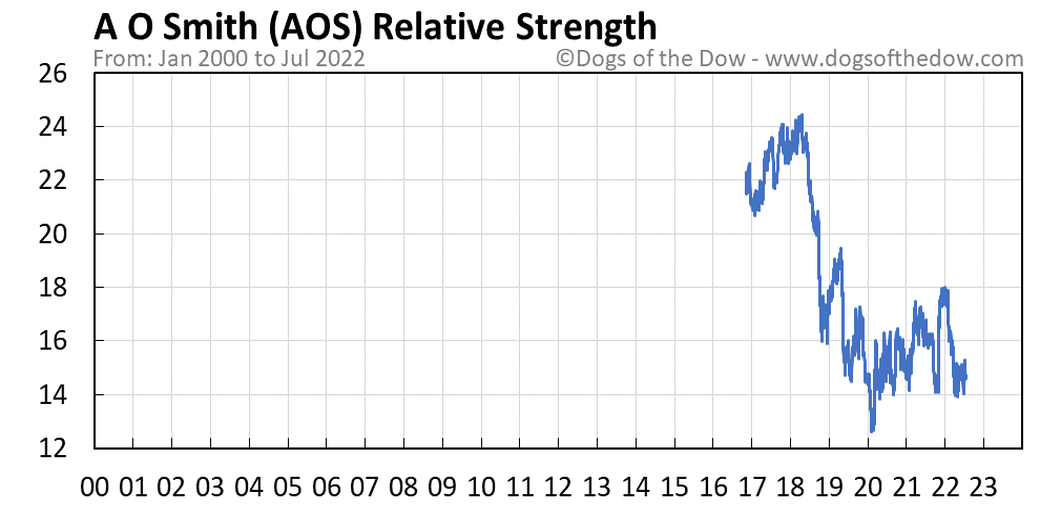 AOS relative strength chart
