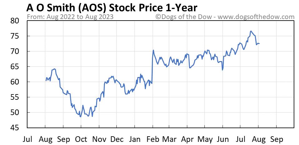 AOS 1-year stock price chart