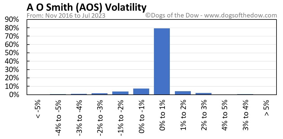 AOS volatility chart