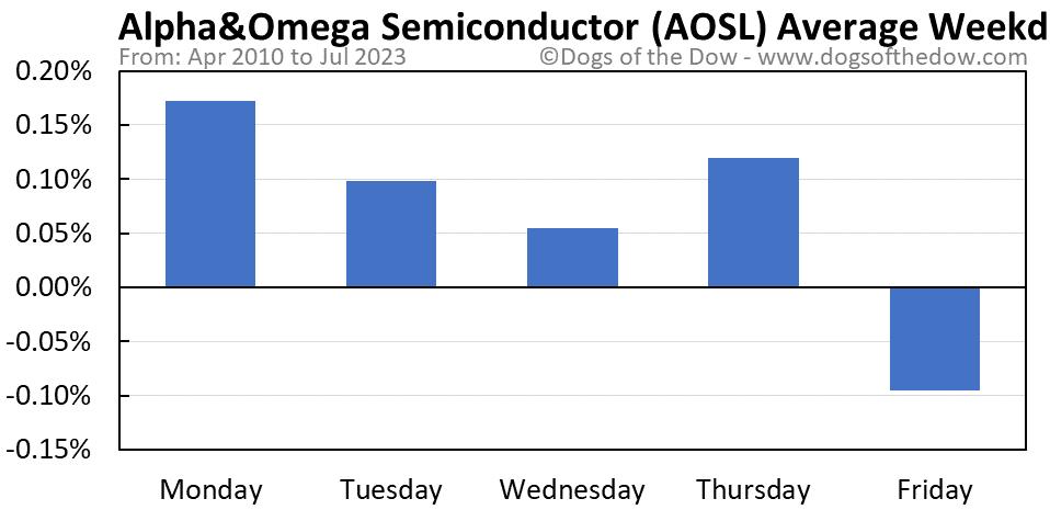 AOSL average weekday chart