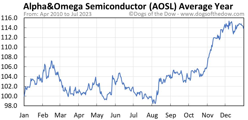 AOSL average year chart