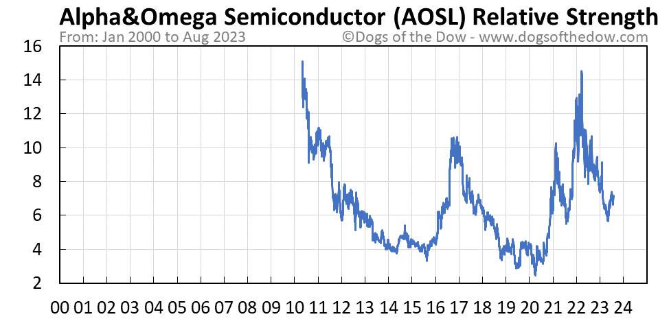 AOSL relative strength chart