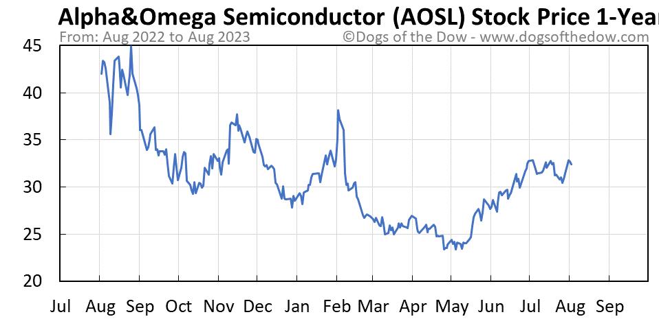 AOSL 1-year stock price chart