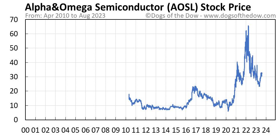 AOSL stock price chart