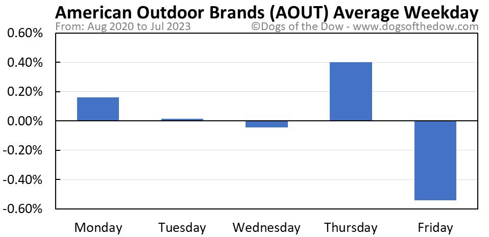 AOUT average weekday chart