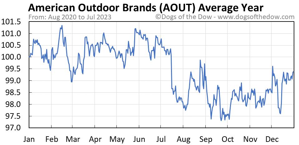AOUT average year chart