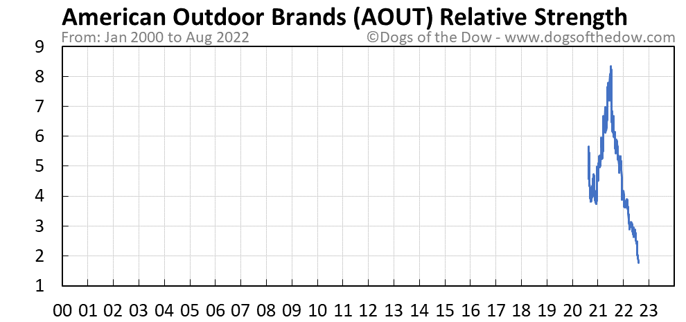AOUT relative strength chart
