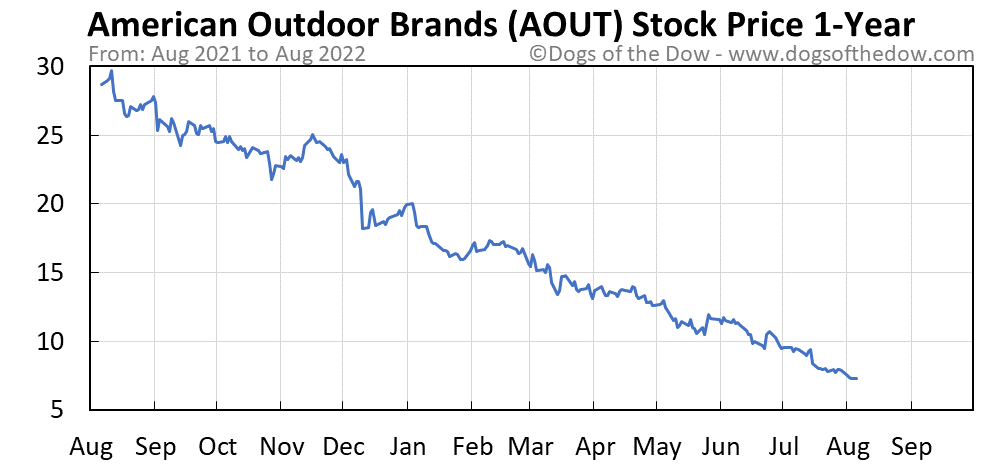 AOUT 1-year stock price chart
