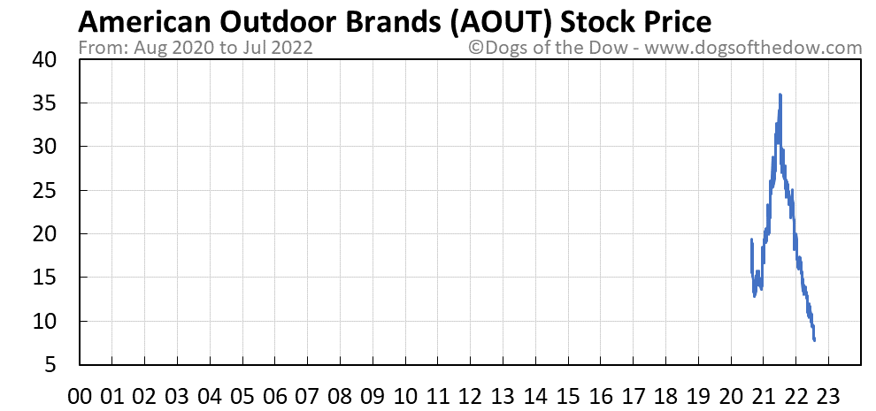 AOUT stock price chart