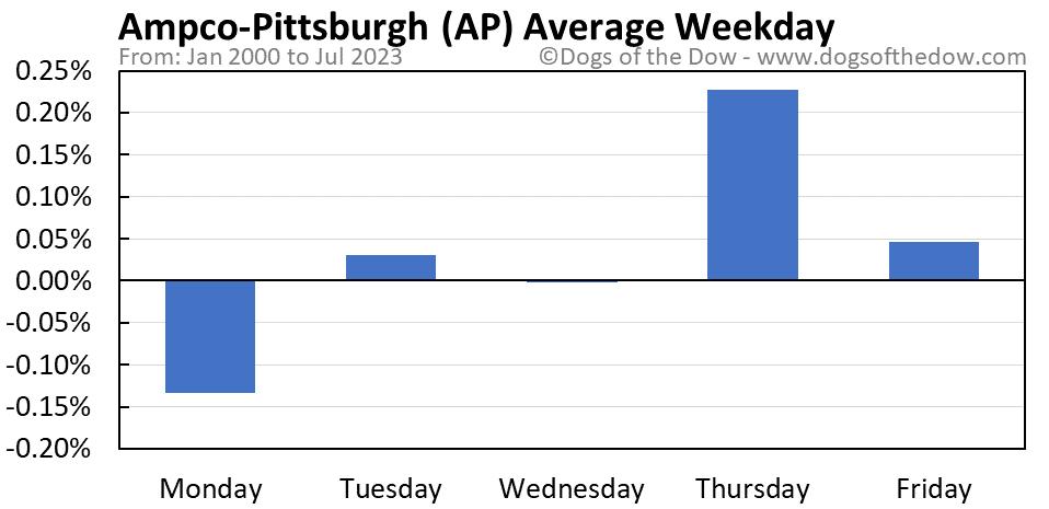 AP average weekday chart