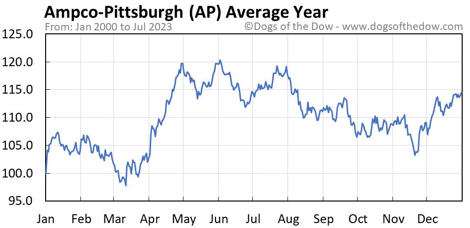 AP average year chart