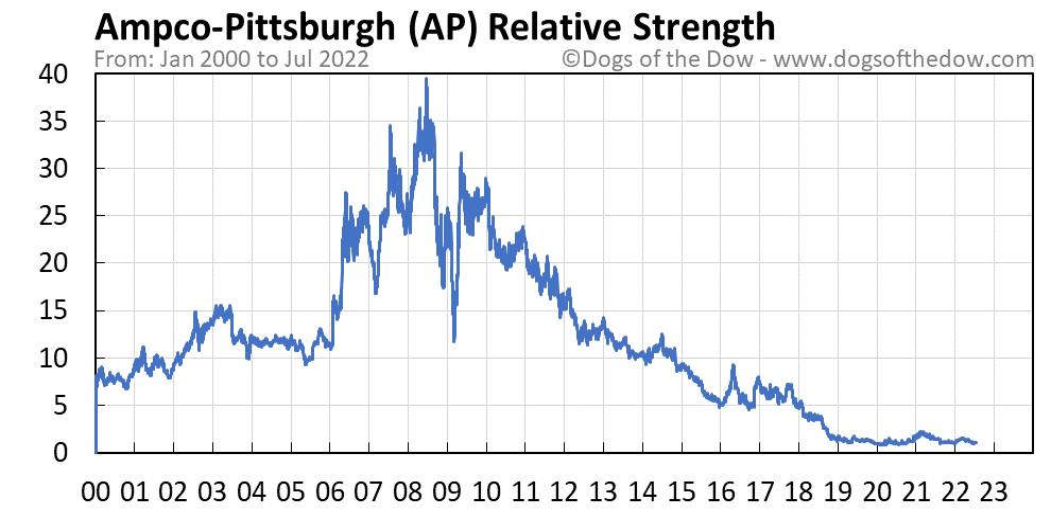 AP relative strength chart