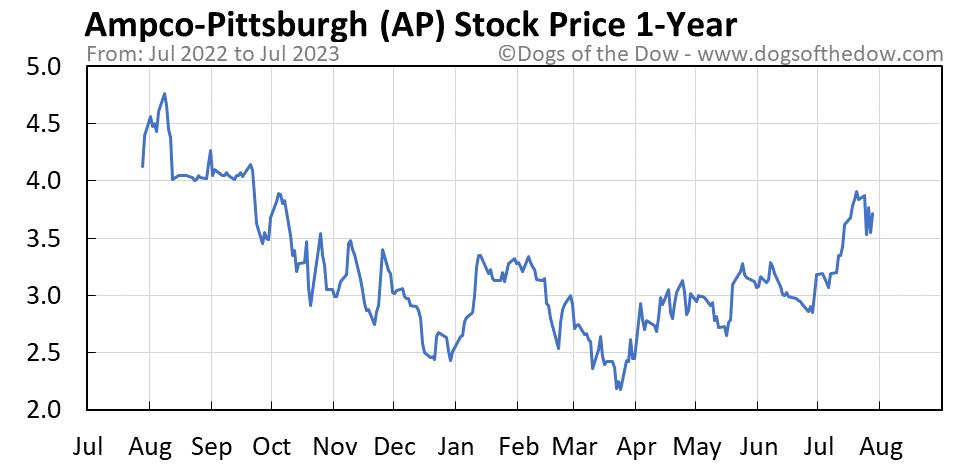 AP 1-year stock price chart