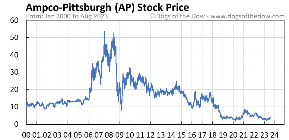 AP stock price chart