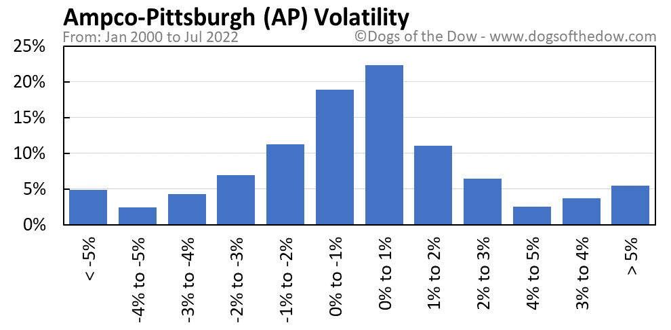 AP volatility chart