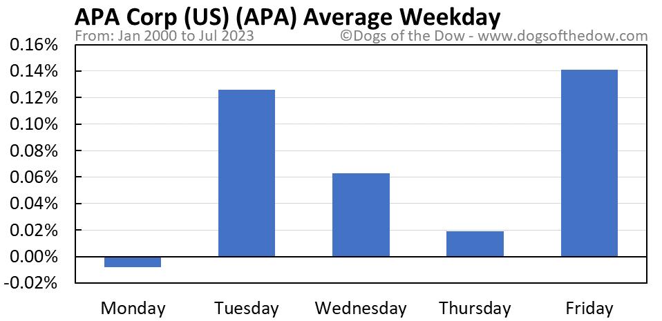 APA average weekday chart