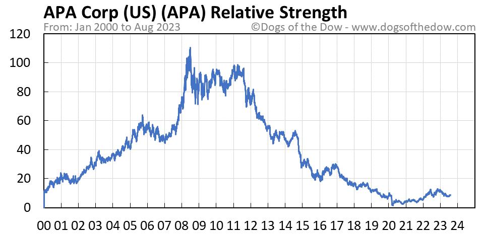 APA relative strength chart