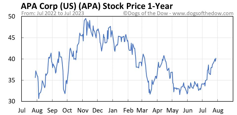 APA 1-year stock price chart