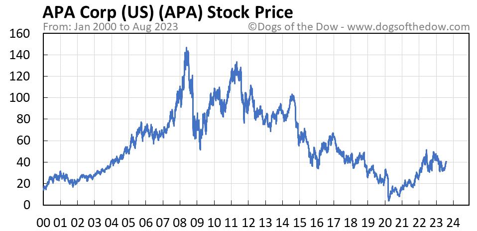 APA stock price chart