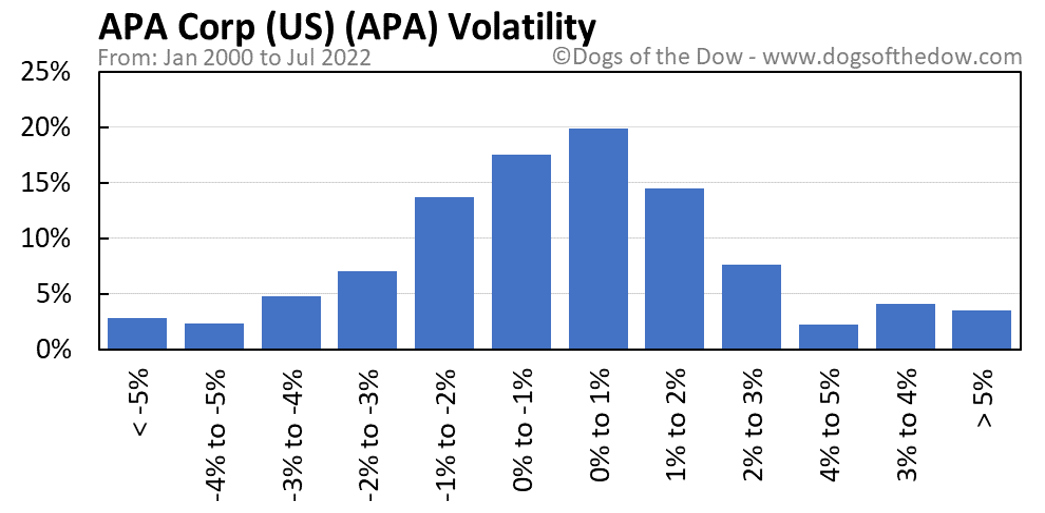 APA volatility chart