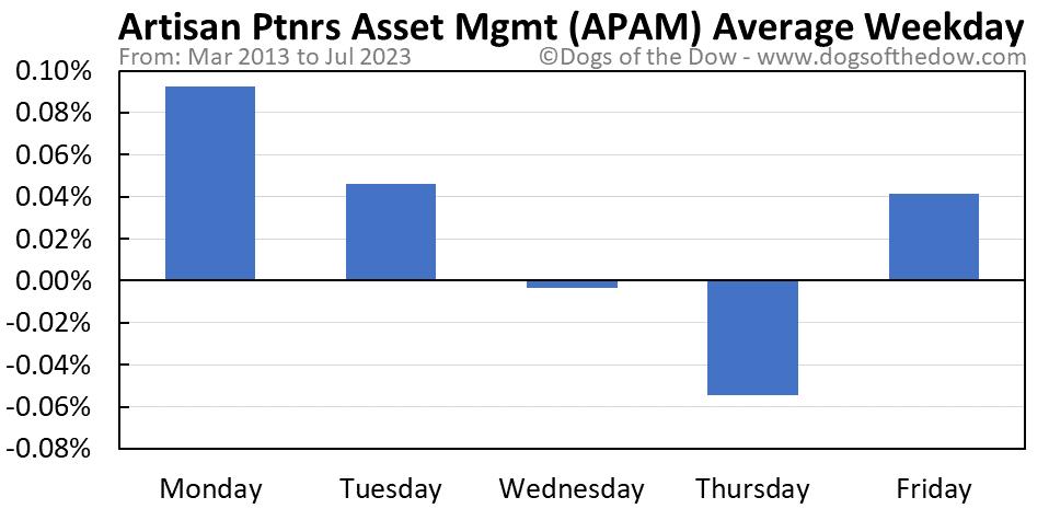 APAM average weekday chart