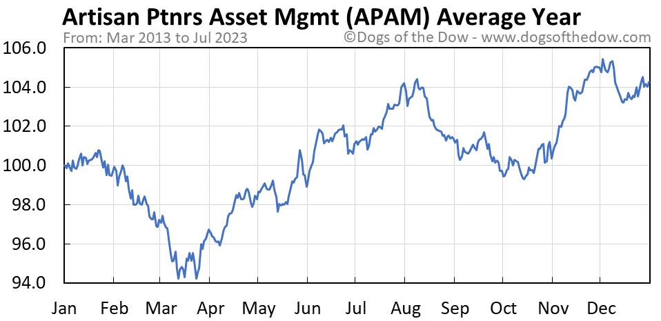 APAM average year chart