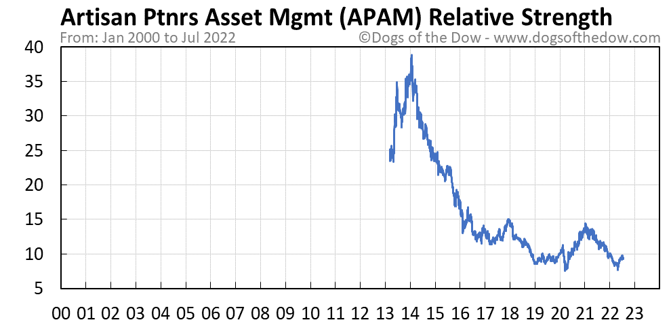 APAM relative strength chart