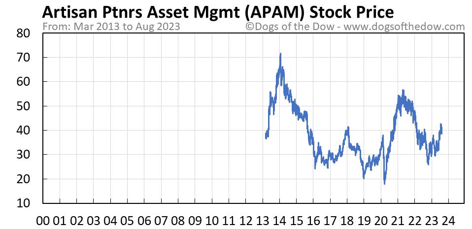 APAM stock price chart