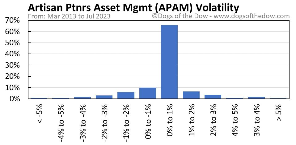 APAM volatility chart