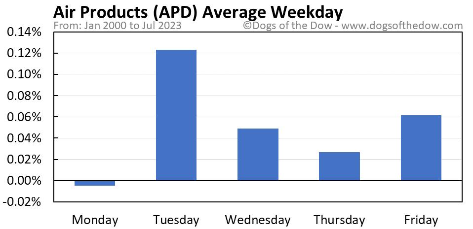 APD average weekday chart