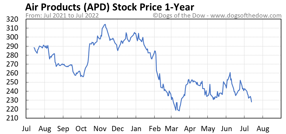 APD 1-year stock price chart