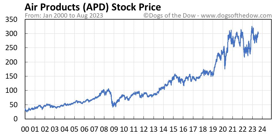 APD stock price chart