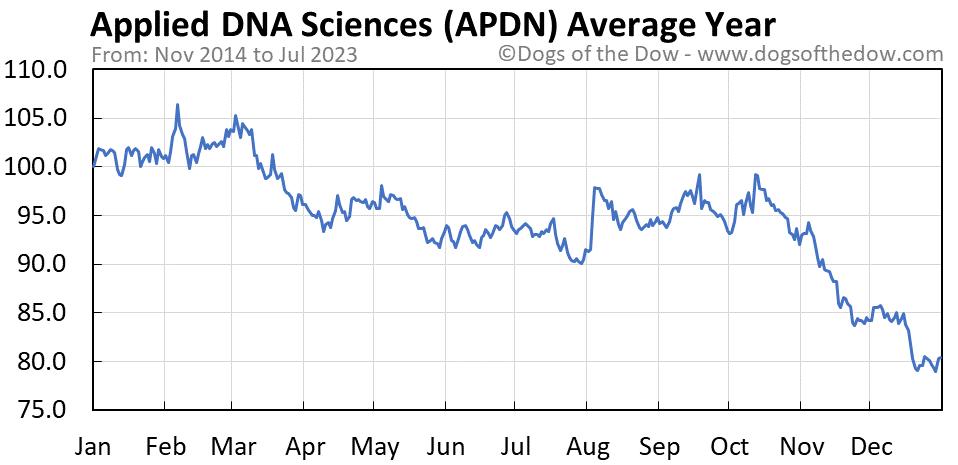 APDN average year chart