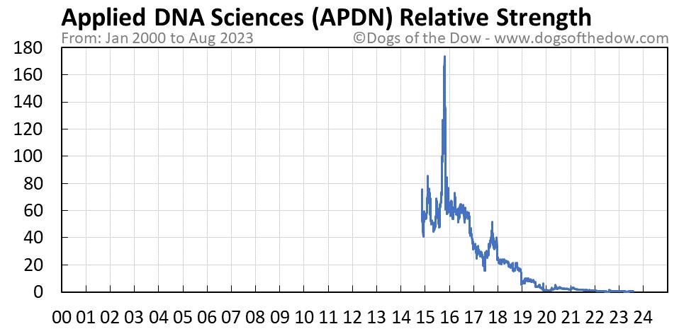 APDN relative strength chart