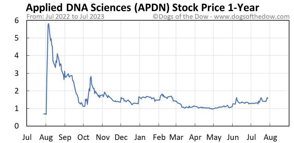 APDN 1-year stock price chart