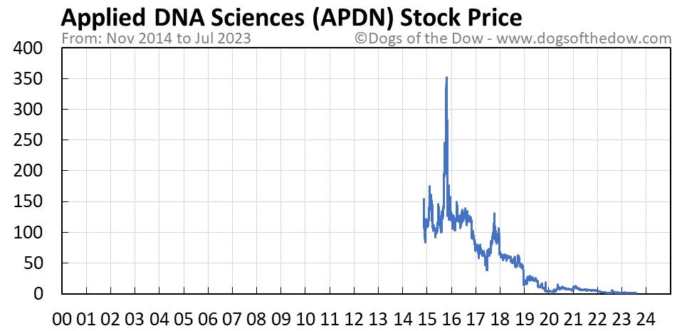 APDN stock price chart