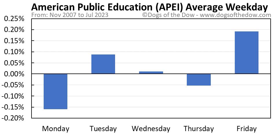 APEI average weekday chart