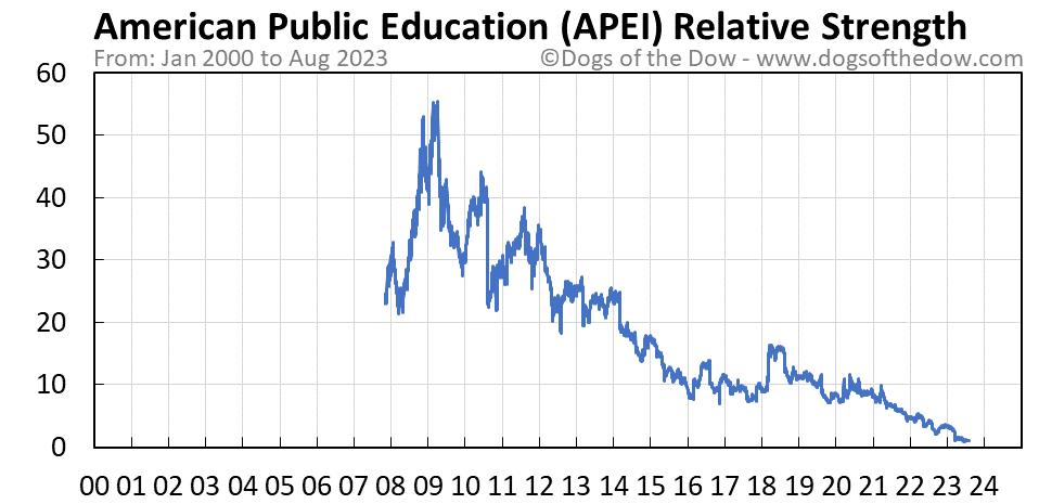 APEI relative strength chart