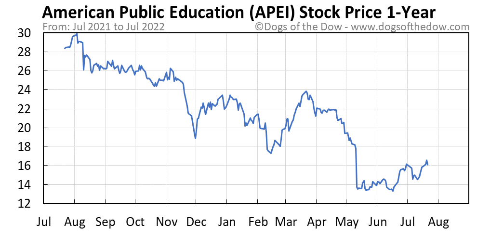 APEI 1-year stock price chart