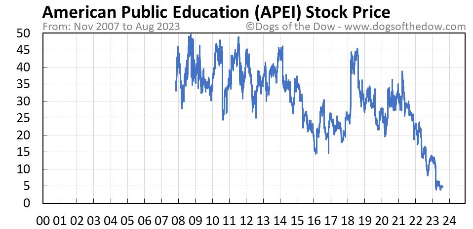 APEI stock price chart