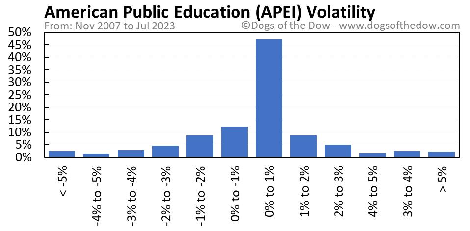 APEI volatility chart