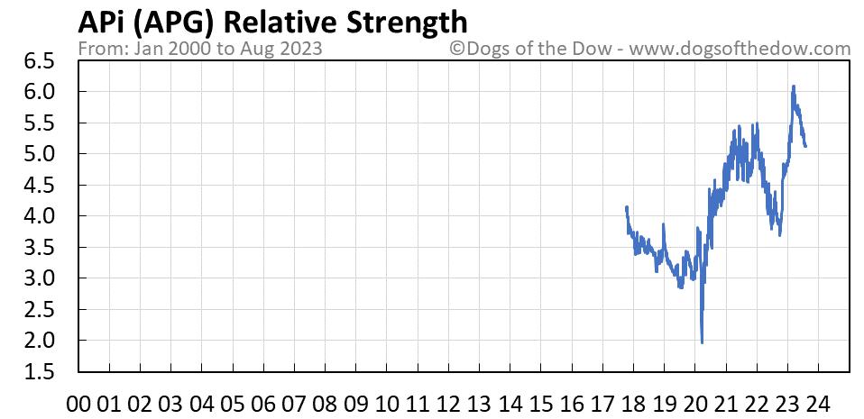 APG relative strength chart